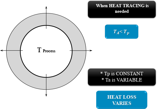 heattrace